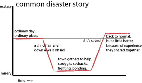 The disaster story