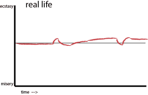 Real life curve